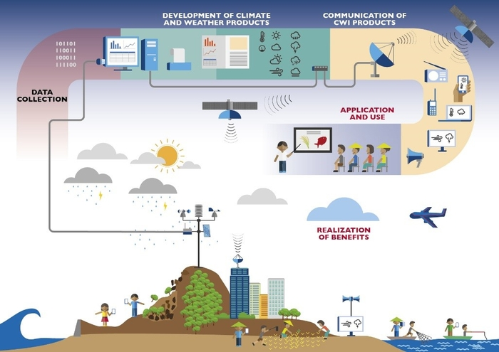 Climate and Weather Information Value Chain Illustration