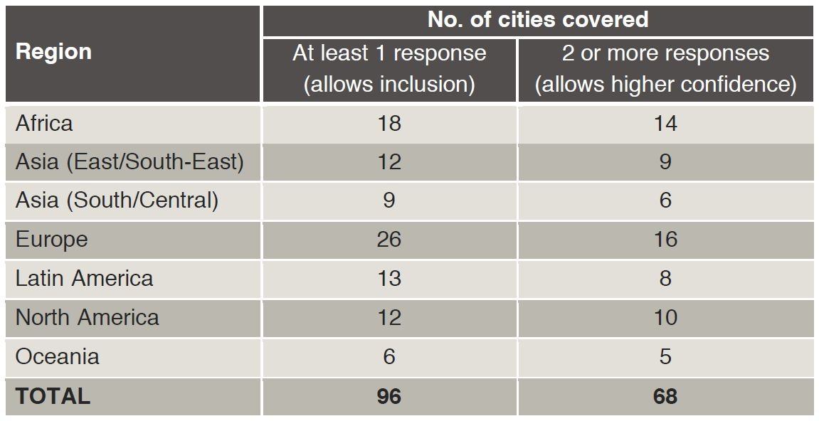 Summary of responses obtained in cities across different continents.