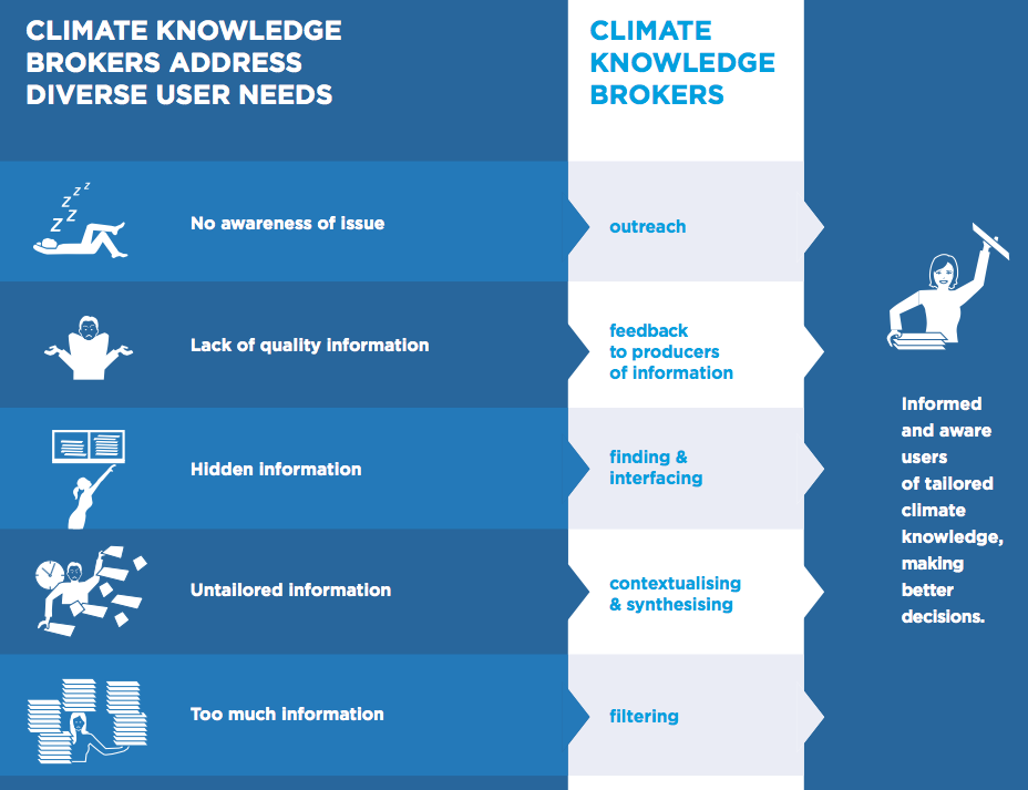 The role of climate knowledge brokers