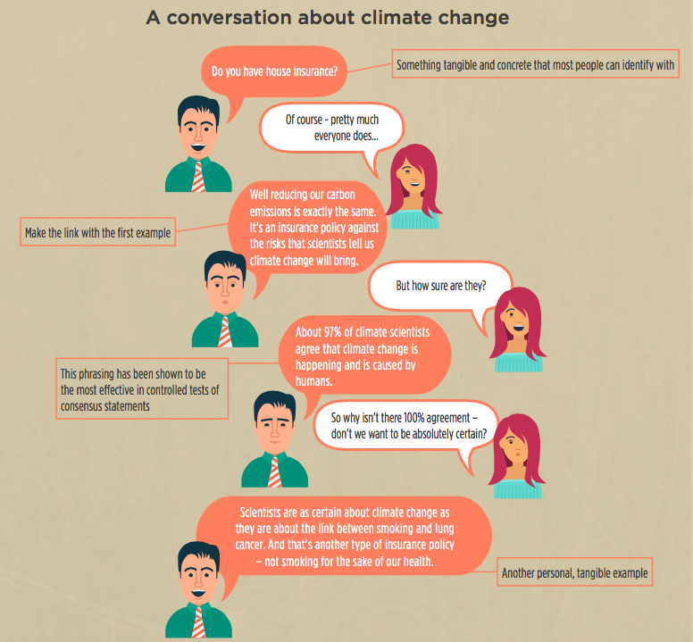 A conversation about Climate Change